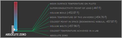 Planck y la temperatura infinita