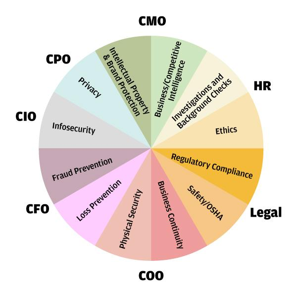 Lo que es el Jefe de Seguridad (CSO), ¿Tienes lo que se necesita? Parte 2