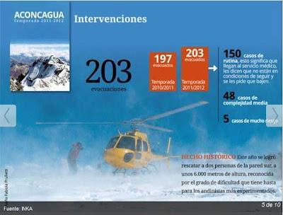 Mirá la infografía + fotogalería de lo que fue el Aconcagua durante la última temporada