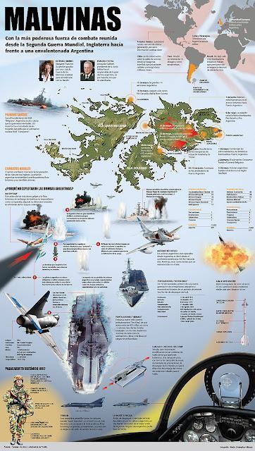 Infografías sobre la Guerra de Malvinas