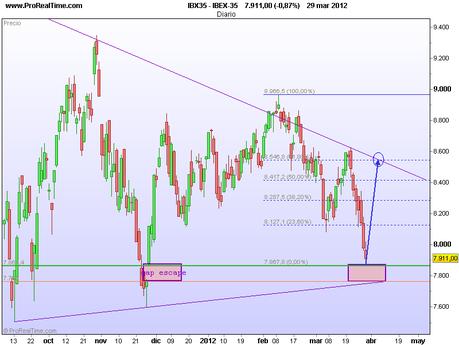 Las dos opciones del Ibex 35, identificando pistas en Dow Jones, DAX, EUR/USD