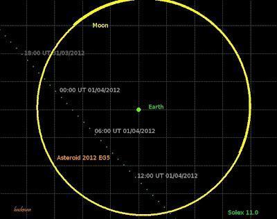 Asteroide 2012 EG5 pasará cerca de la Tierra el domingo 1ro. de abril 2012