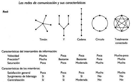 Redes de comunicación y sus características