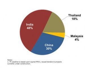 Asia, el futuro de la energía solar en 2012