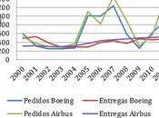 supuesta burbuja pedidos para Airbus