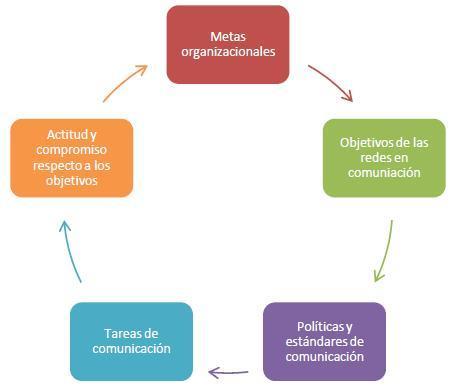 Relación de los elementos de comunicación en relación a los objetivos.