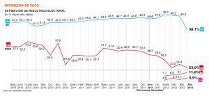 PP y PSOE bajan, e IU sube con fuerza
