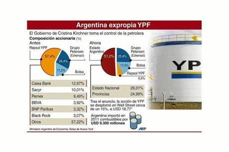 Infografías para entender mejor YPF y la expropiación