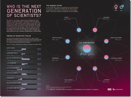 Actualidad Informática. Distribución de científicos por campos de investigación y sexo, en EE.UU.. Rafael Barzanallana