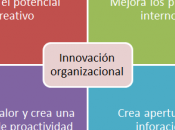 ¿Qué cómo aplicar Innovación organizacional?