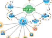 Social Media, Content Curators Periodismo Ciudadano