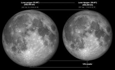 Esta noche podrás observar la Super Luna