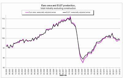 Producción industrial de la eurozona cae un 0,3% en marzo