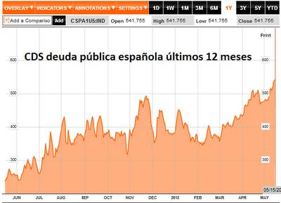La prima de riesgo de España supera los 500 puntos básicos