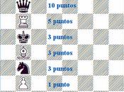 valor piezas ajedrez