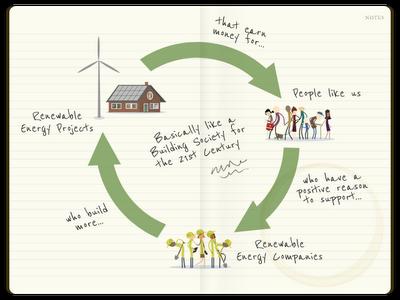 Como invertir en energías renovables con tan solo 6 euros