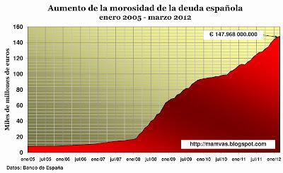 Morosidad española llega a 147.968 millones de euros
