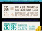 Infografía sobre marcado laboral España durante 2011