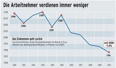 Alemania comienza a aumentar los salarios para diferenciarse de la periferia europea
