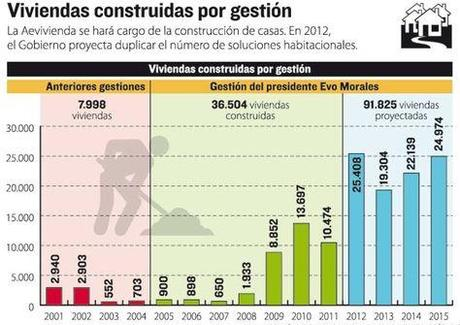 Evo Morales hizo 5.215 viviendas al año desde que gobierna Bolivia