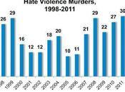 comunidad LGTB EEUU sufre crímenes odio actualidad hace diez años