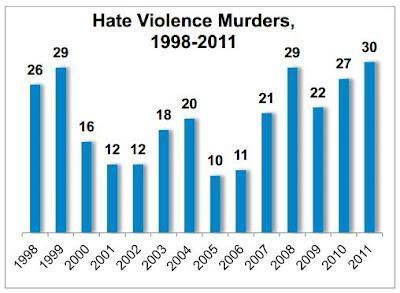 La comunidad LGTB de EEUU sufre más crímenes de odio en la actualidad que hace diez años
