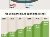 Estados Unidos gasta veces publicidad online América