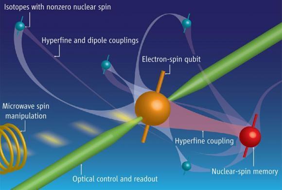 Actualidad Informática. Gran avance en memorias cuánticas para almacenar cubits con el espín nuclear . Rafael Barzanallana
