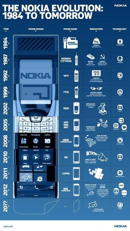 Actualidad Informática. Infografía, innovaciones de Nokia desde 1984. Rafael Barzanallana