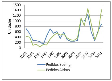 Pedidos Airbus y Boeing de 1989 a 2011