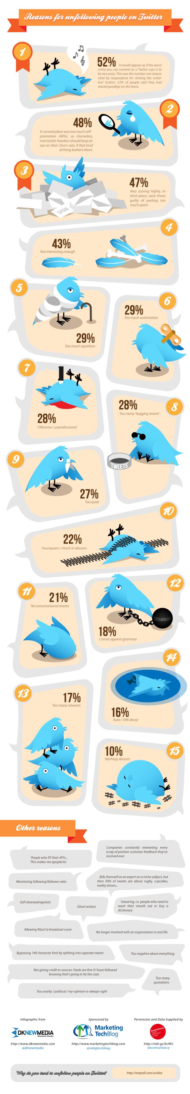 15 Principales Razones por las que Dejan de Seguirnos en Twitter