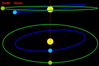 Astronomía diurna