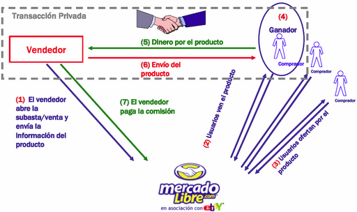 Cómo funciona un Mercado Virtual