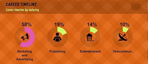Realiza una infografía con tu Curriculum