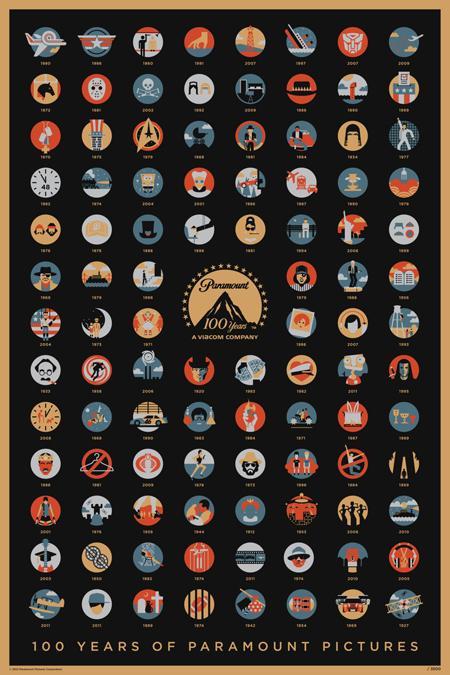 Cartel conmemorativo de los 100 años de Paramount