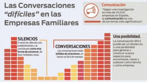 """Las conversaciones """"difíciles"""" en las empresas familiares"""