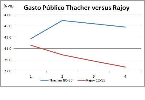 Thacher vs Rajoy