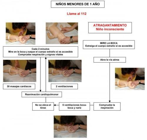 Esquema atragantamientos menores 1 año e1337256348587 Atragantamiento en los  niños (III): cómo actuar cuando se produce.