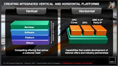 AMD, ARM y otras empresas están desarrollando una nueva arquitectura