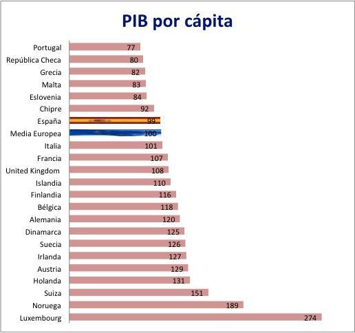 España más pobre que la media europea (PIB por cápita)