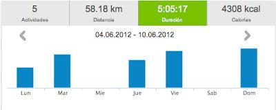 Running 2012... y 23: 58,18 km y seguimos...