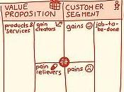 Modelos Negocio: Customer Value Canvas Alex Osterwalder