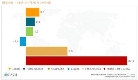 Tendencia según Nielsen del gasto publicitario 2012