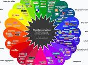 Cómo definir pilares estratégicos Social Media