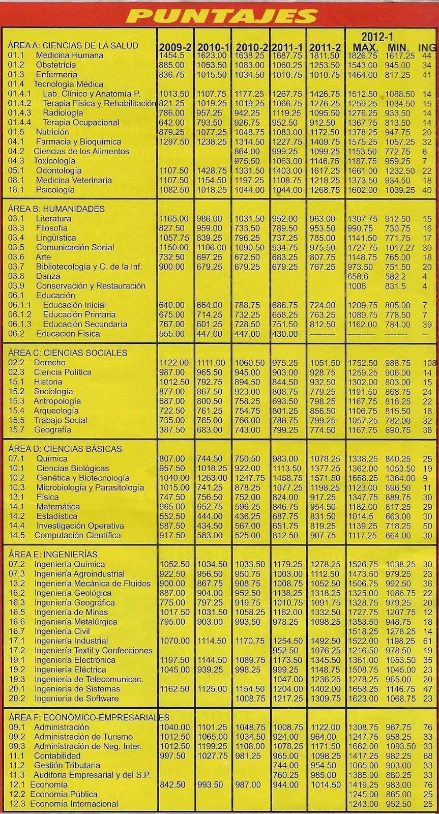 Puntajes máximos y mínimos 2012 (Examen de Admisión UNMSM)