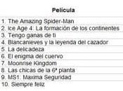 Recaudación Amazing Spider-Man España