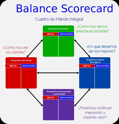 El Balanced Scorecard, las 4 Perspectivas