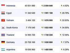países grandes Facebook