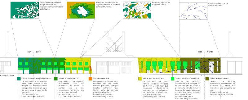 Jardín vertical, tipologías de plantación.