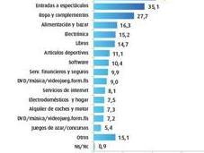 España llega millones compradores Internet